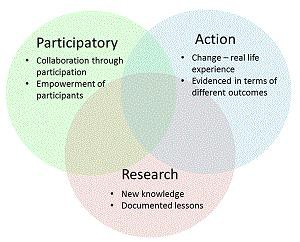Fig: The multiple linked facets of participatory action research.