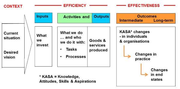 outcomes model 2